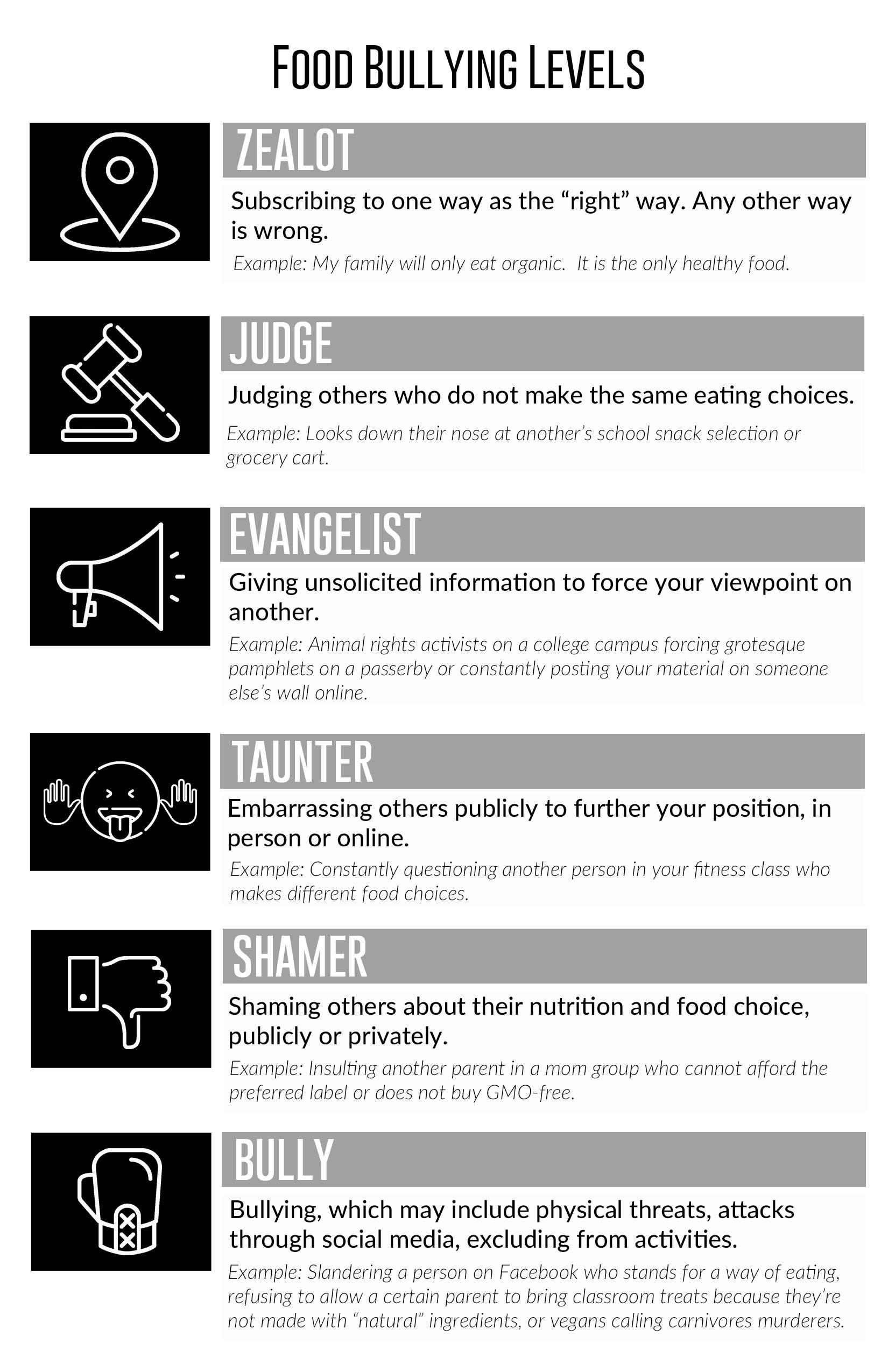 Levels of food bullying